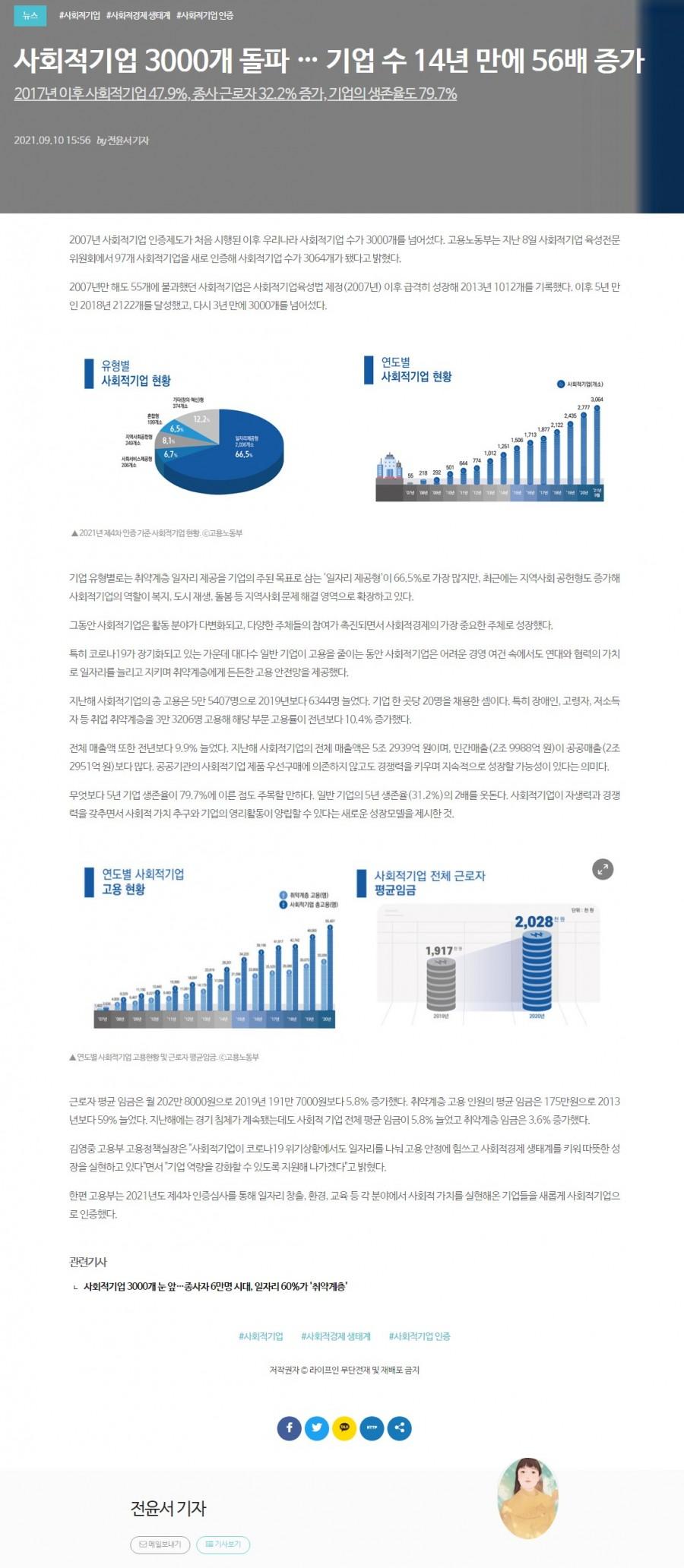 사회적기업 3000개 돌파 … 기업 수 14년 만에 56배 증가